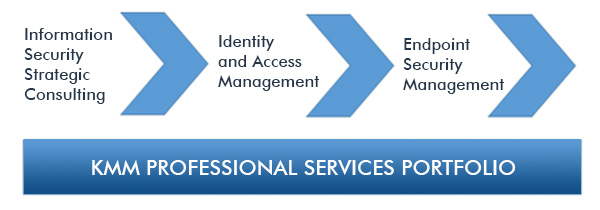 kmm-services-portfolio